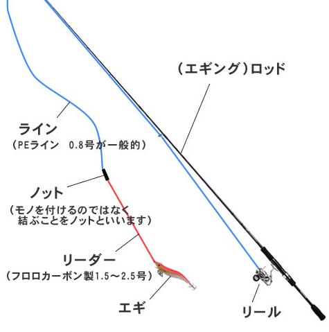 「エギング 仕掛け」の画像検索結果